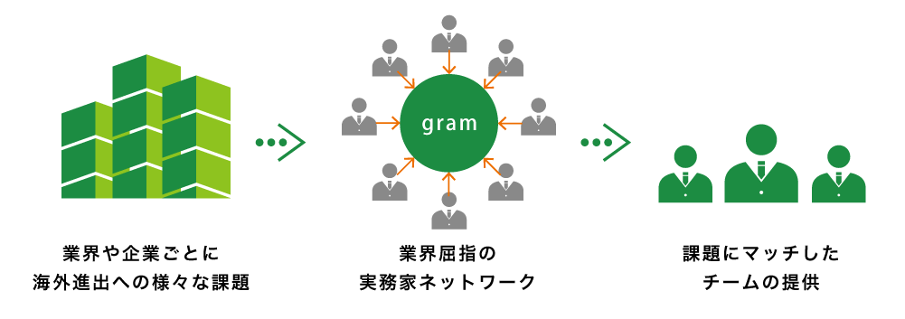 リサーチ及びマーケティング業務をトータルにサポートリサーチ及びマーケティング業務をトータルにサポート